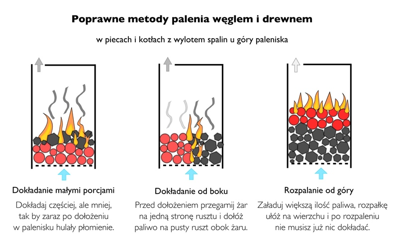 Jak spalić mniej węgla i ekologicznie w kotle co?
